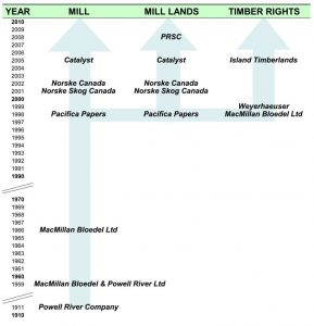 Timber rights on the property were conferred by a sequence of corporate name changes, acquisitions and divestments over time. The demise of MacMillan Bloedel Ltd in 1998-99 saw the unusual separation of land ownership and forest ownership. Click to enlarge.